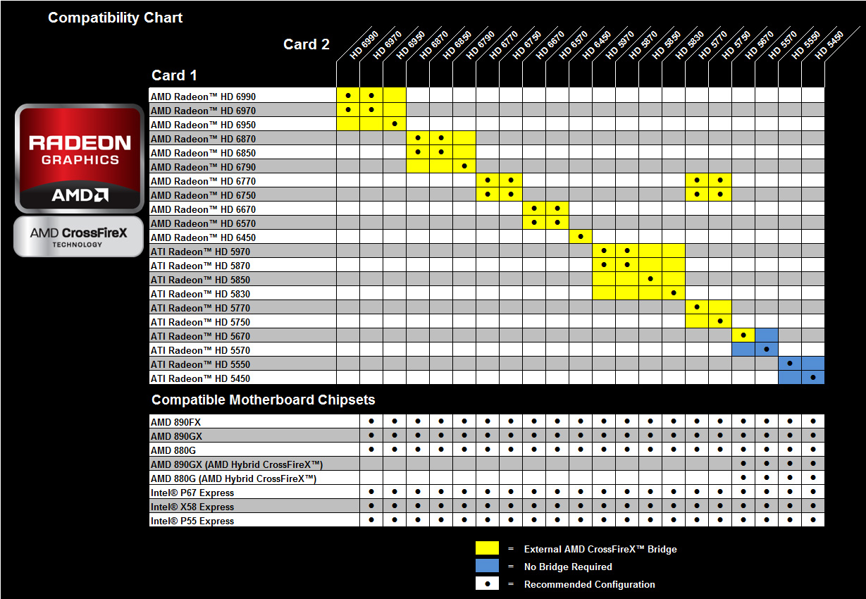 AMD CrossfireX Compatability Matrix