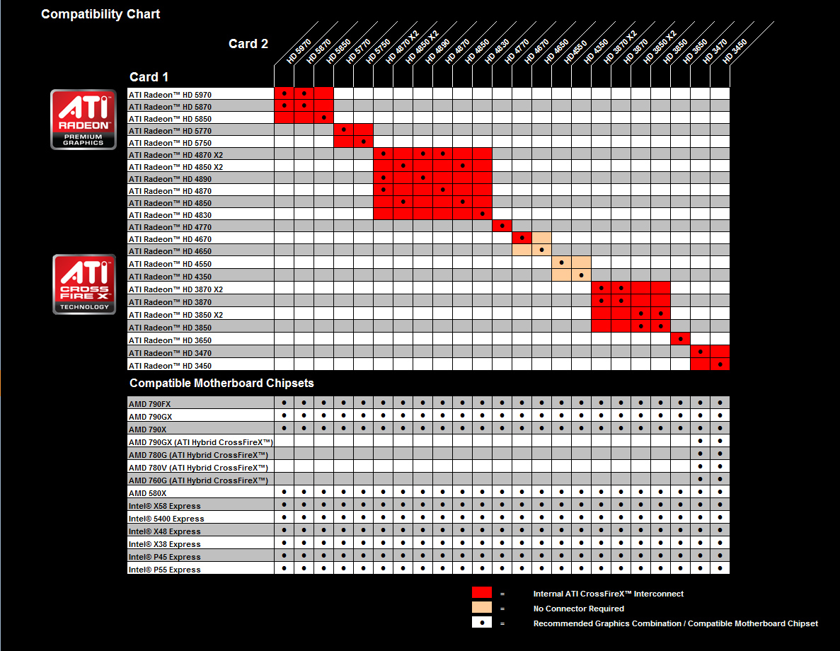 Amd Crossfirex Compatibility Matrix Wsgf